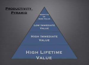 The Productivity Pyramid